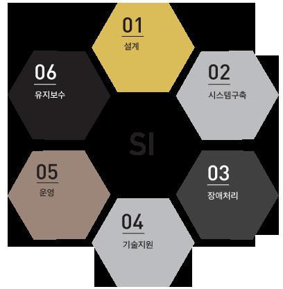 시스템통합 서비스 과정 : 1.설계 2.시스템구축 3.장애처리 4.기술지원 5.운영 6.유지보수